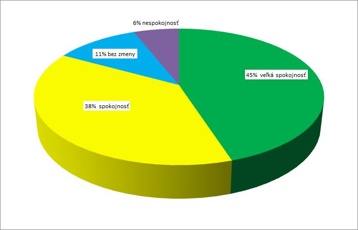 prieskum spokojnosti s disc-fx USA